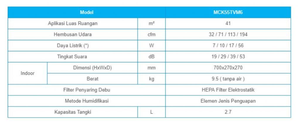 Air Purifier MCK55TVM6 Spec